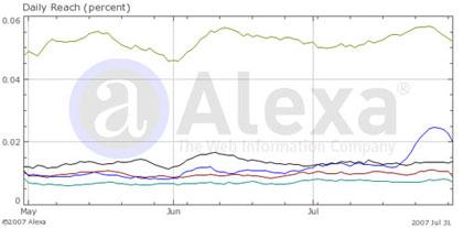 Alexa graph